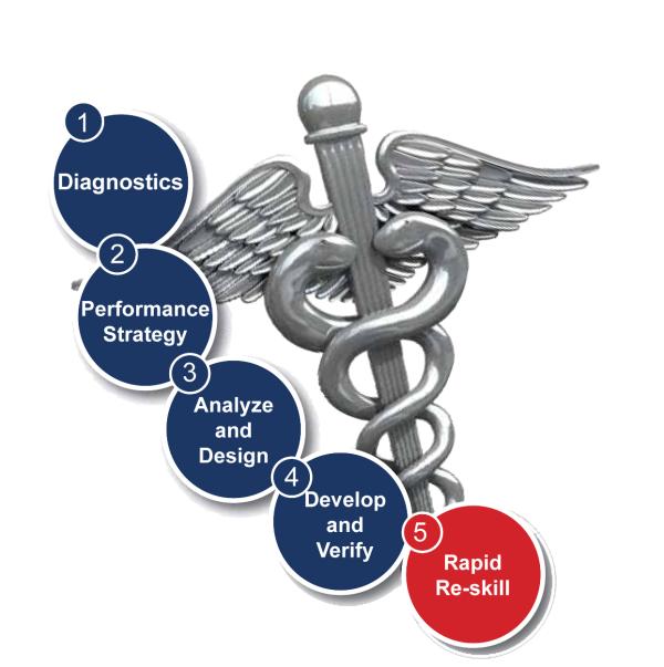 HIPAA 5010 training