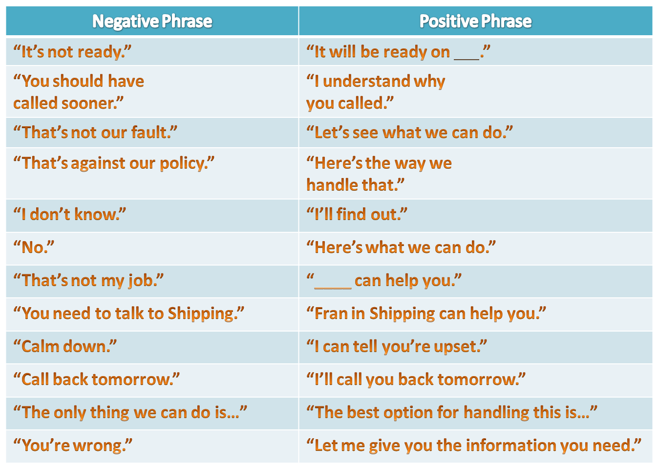 Positive_Language_Chart
