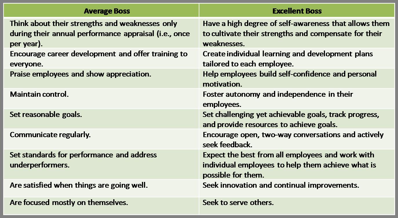Average_Boss_VS_Excellent_Boss_-_Management_Training_Consultant.png